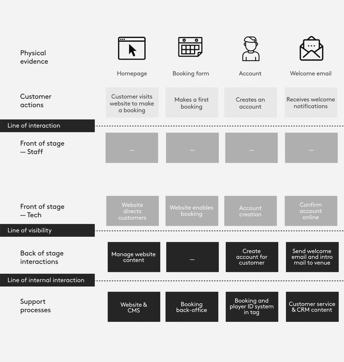 Defining user journeys